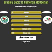 Bradley Dack vs Cameron McGeehan h2h player stats
