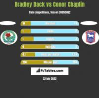 Bradley Dack vs Conor Chaplin h2h player stats