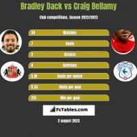 Bradley Dack vs Craig Bellamy h2h player stats