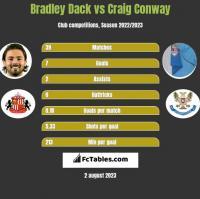 Bradley Dack vs Craig Conway h2h player stats
