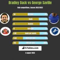Bradley Dack vs George Saville h2h player stats