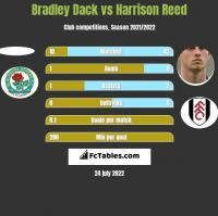 Bradley Dack vs Harrison Reed h2h player stats