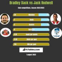 Bradley Dack vs Jack Rodwell h2h player stats