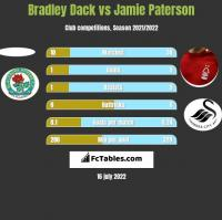 Bradley Dack vs Jamie Paterson h2h player stats