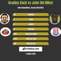 Bradley Dack vs John Obi Mikel h2h player stats
