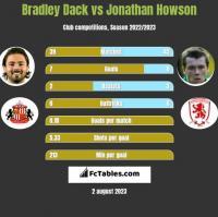 Bradley Dack vs Jonathan Howson h2h player stats