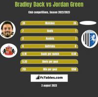Bradley Dack vs Jordan Green h2h player stats