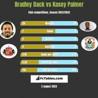 Bradley Dack vs Kasey Palmer h2h player stats