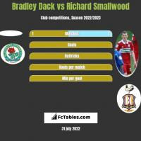 Bradley Dack vs Richard Smallwood h2h player stats