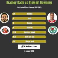 Bradley Dack vs Stewart Downing h2h player stats
