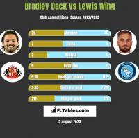 Bradley Dack vs Lewis Wing h2h player stats