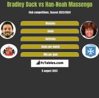 Bradley Dack vs Han-Noah Massengo h2h player stats