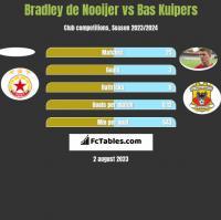 Bradley de Nooijer vs Bas Kuipers h2h player stats