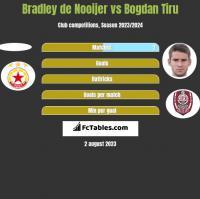 Bradley de Nooijer vs Bogdan Tiru h2h player stats
