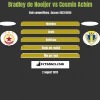 Bradley de Nooijer vs Cosmin Achim h2h player stats