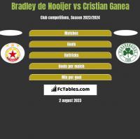 Bradley de Nooijer vs Cristian Ganea h2h player stats
