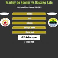 Bradley de Nooijer vs Daisuke Sato h2h player stats