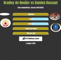Bradley de Nooijer vs Damien Dussaut h2h player stats