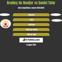 Bradley de Nooijer vs Daniel Tatar h2h player stats