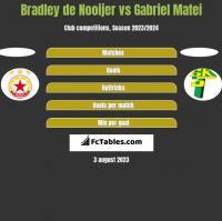 Bradley de Nooijer vs Gabriel Matei h2h player stats