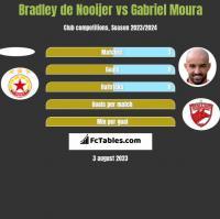 Bradley de Nooijer vs Gabriel Moura h2h player stats