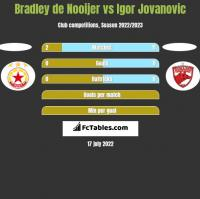 Bradley de Nooijer vs Igor Jovanovic h2h player stats