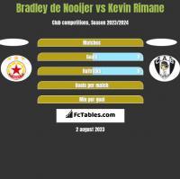 Bradley de Nooijer vs Kevin Rimane h2h player stats