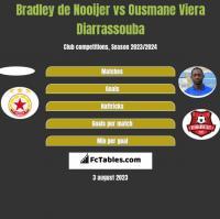 Bradley de Nooijer vs Ousmane Viera Diarrassouba h2h player stats