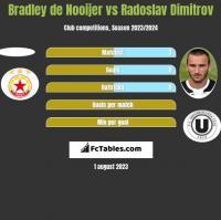 Bradley de Nooijer vs Radoslav Dimitrov h2h player stats