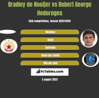 Bradley de Nooijer vs Robert George Hodorogea h2h player stats