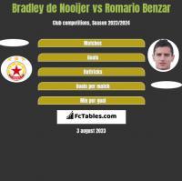 Bradley de Nooijer vs Romario Benzar h2h player stats
