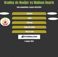 Bradley de Nooijer vs Mailson Duarte h2h player stats