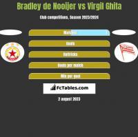 Bradley de Nooijer vs Virgil Ghita h2h player stats