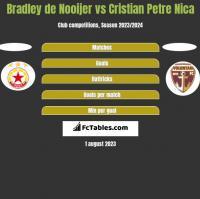 Bradley de Nooijer vs Cristian Petre Nica h2h player stats