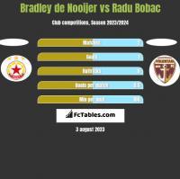 Bradley de Nooijer vs Radu Bobac h2h player stats