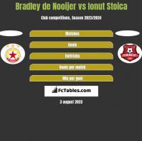 Bradley de Nooijer vs Ionut Stoica h2h player stats