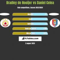 Bradley de Nooijer vs Daniel Celea h2h player stats