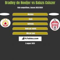 Bradley de Nooijer vs Balazs Csiszer h2h player stats