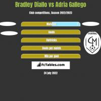 Bradley Diallo vs Adria Gallego h2h player stats