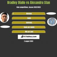 Bradley Diallo vs Alexandru Stan h2h player stats