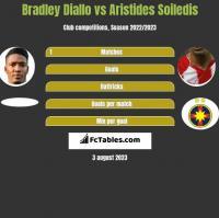 Bradley Diallo vs Aristides Soiledis h2h player stats