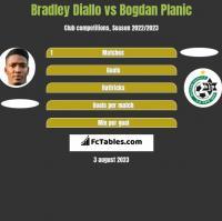 Bradley Diallo vs Bogdan Planic h2h player stats