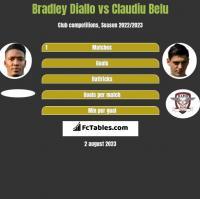 Bradley Diallo vs Claudiu Belu h2h player stats