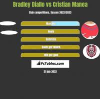Bradley Diallo vs Cristian Manea h2h player stats