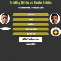 Bradley Diallo vs Florin Achim h2h player stats