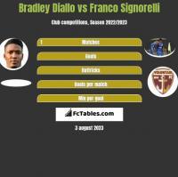 Bradley Diallo vs Franco Signorelli h2h player stats
