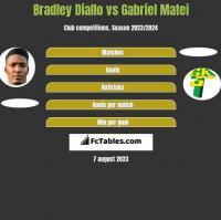 Bradley Diallo vs Gabriel Matei h2h player stats