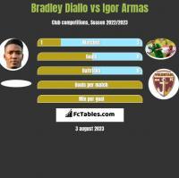 Bradley Diallo vs Igor Armas h2h player stats