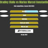 Bradley Diallo vs Marius Marcel Constantin h2h player stats