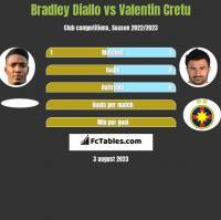 Bradley Diallo vs Valentin Cretu h2h player stats